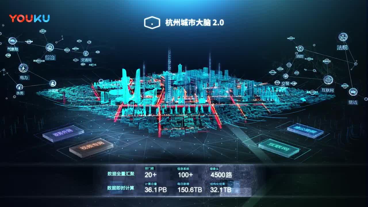 杭州城市大脑
